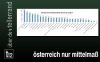 Weiterlesen: Österreich ist nur Mittelmaß